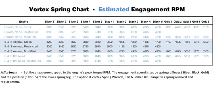 SMC Spring Engagement Chart